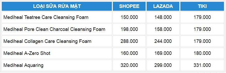 bảng giá sữa rửa mặt mediheal